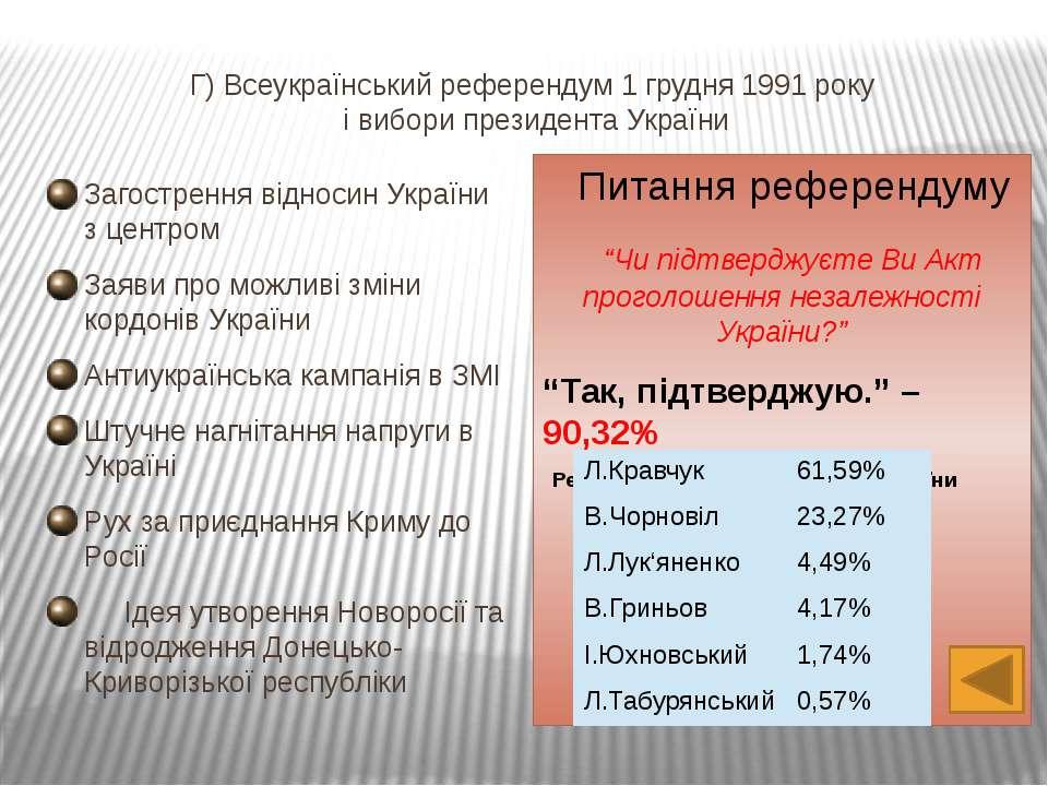 Перший Президент незалежної України