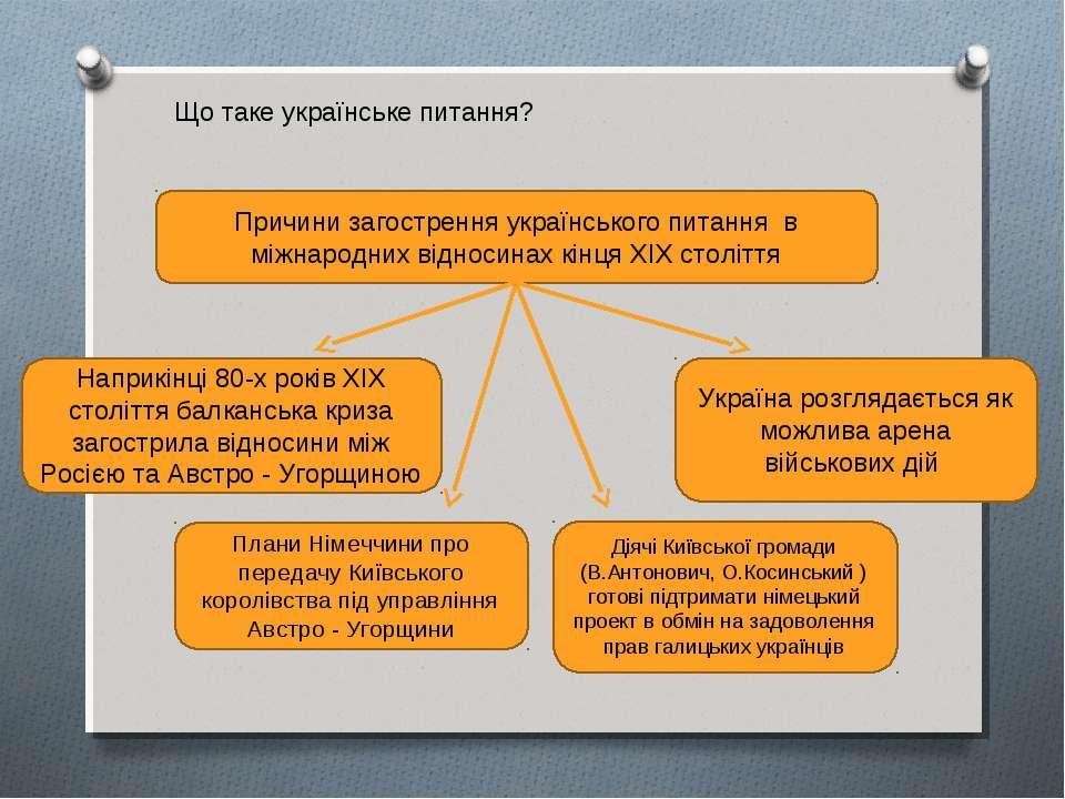 Причини загострення українського питання в міжнародних відносинах кінця ХІХ с...