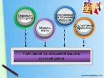 Навчання та пізнання мають спільні риси www.themegallery.com