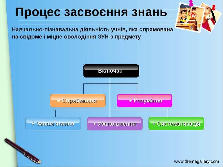 Процес засвоєння знань + Систематизація + Запам`ятання + Узагальнення + Сприй...
