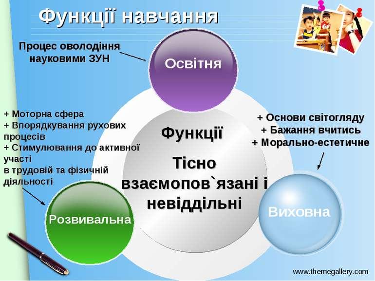 Функції Тісно взаємопов`язані і невіддільні Освітня Розвивальна Виховна Проце...