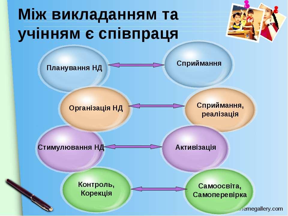 Між викладанням та учінням є співпраця Контроль, Корекція Стимулювання НД www...