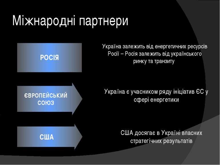 Міжнародні партнери РОСІЯ ЄВРОПЕЙСЬКИЙ СОЮЗ США Україна залежить від енергети...