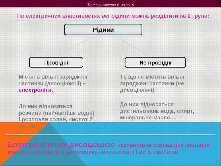 Електролітична дисоціація По електричних властивостях всі рідини можна розділ...