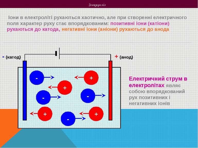 Электроліз Іони в електроліті рухаються хаотично, але при створенні електричн...