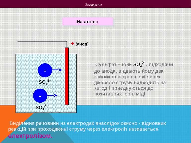 Электроліз На аноді: + (анод) - - Виділення речовини на електродах внаслідок ...