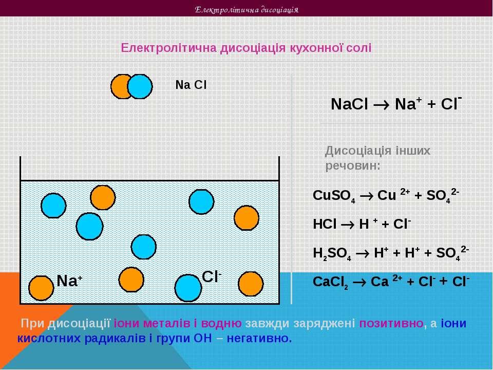Електролітична дисоціація Na Cl Na+ Cl- Електролітична дисоціація кухонної со...