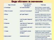 Види обставин за значенням Види обставин На які запитання відповідають Прикла...
