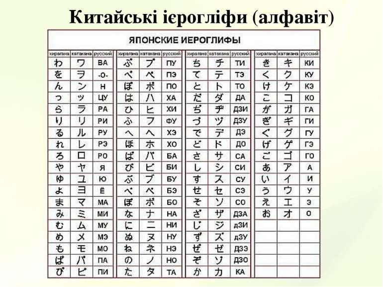 Китайські ієрогліфи (алфавіт)