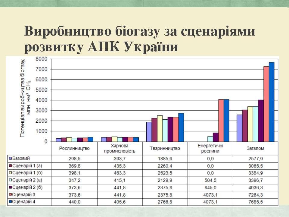 Виробництво біогазу за сценаріями розвитку АПК України