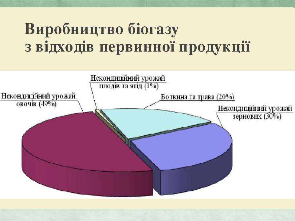 Виробництво біогазу з відходів первинної продукції