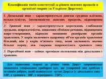 Класифікація типів конституції за рівнем окисних процесів в організмі тварин ...