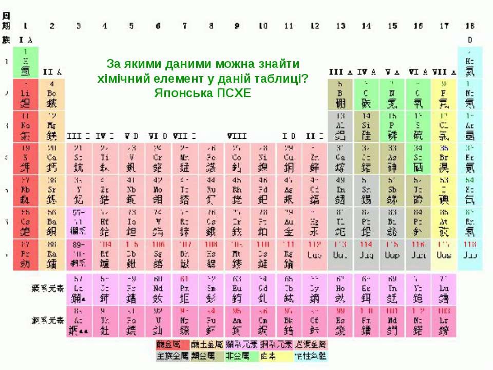 За якими даними можна знайти хімічний елемент у даній таблиці? Японська ПСХЕ