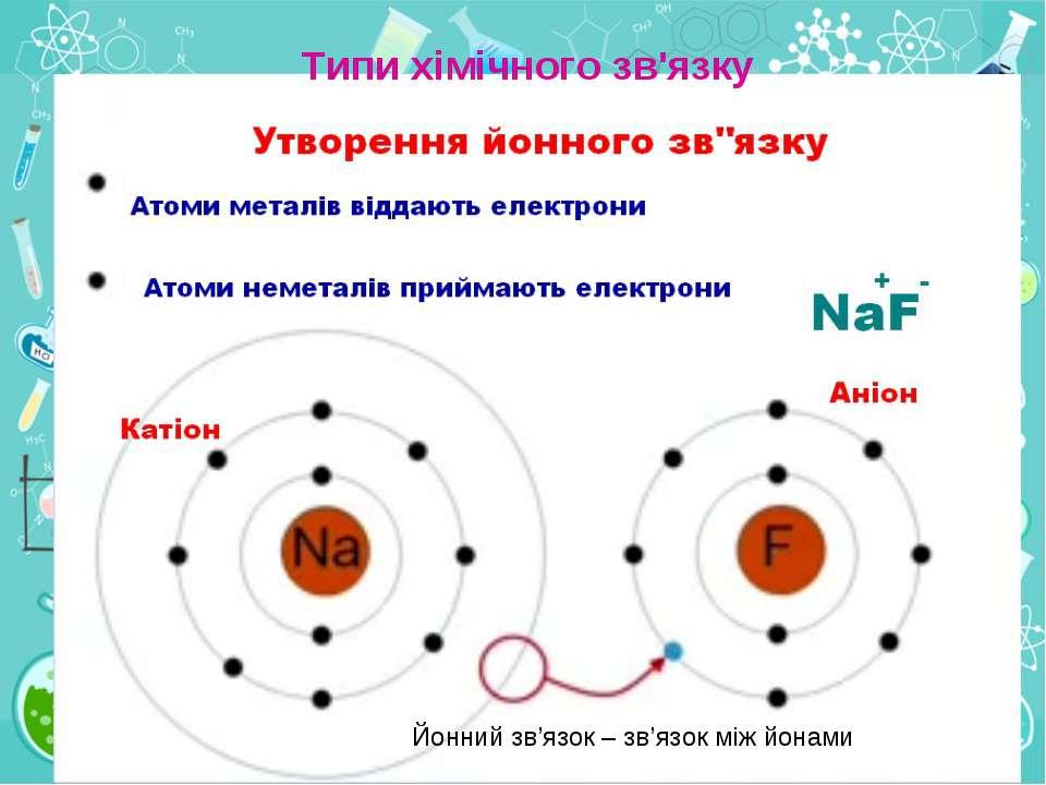 Типи хімічного зв'язку Йонний зв'язок – зв'язок між йонами