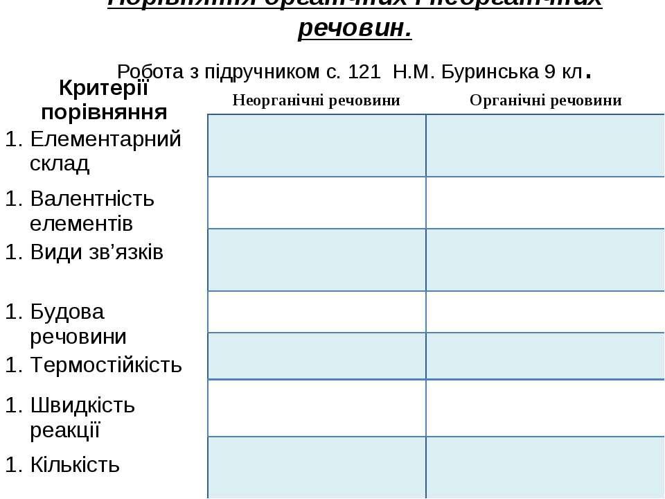 Порівняння органічних і неорганічних речовин. Робота з підручником с. 121 Н.М...