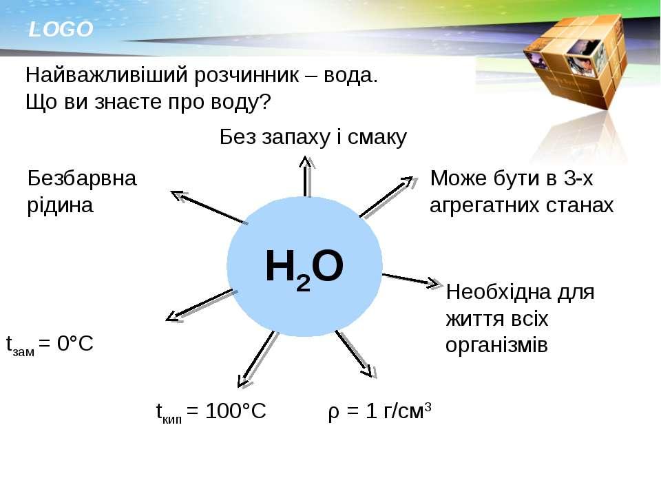 Найважливіший розчинник – вода. Що ви знаєте про воду? Н2О Безбарвна рідина Б...
