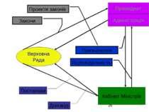 Верховна Рада Президент Адміністрація Кабінет Міністрів Закони Проекти законі...