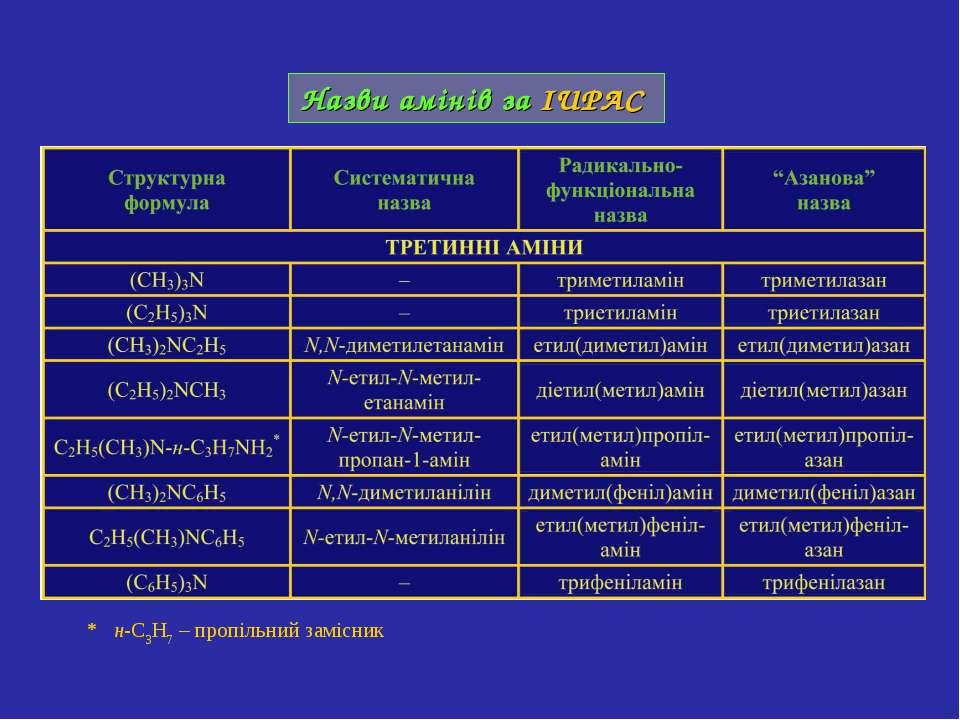 Назви амінів за IUPAC * н-C3H7 – пропільний замісник