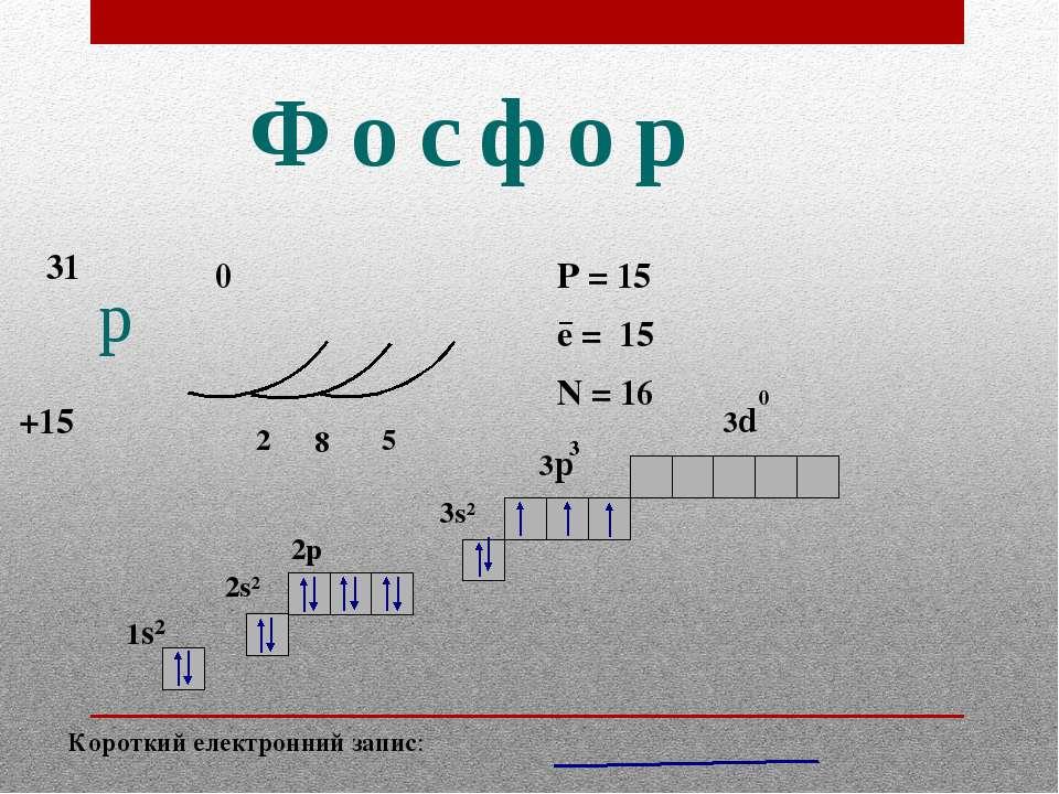 Фосфор p 31 +15 0 2 8 5 P = 15 e = 15 N = 16 − Короткий електронний запис: 1s...