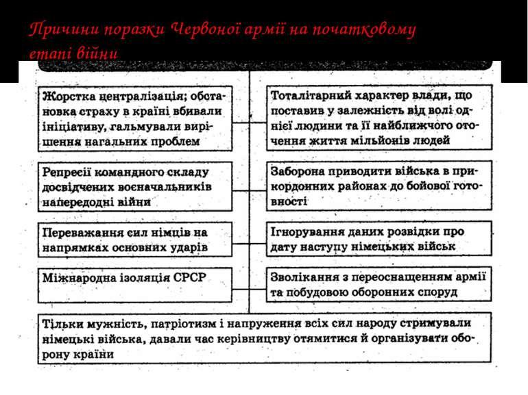 Причини поразки Червоної армії на початковому етапі війни