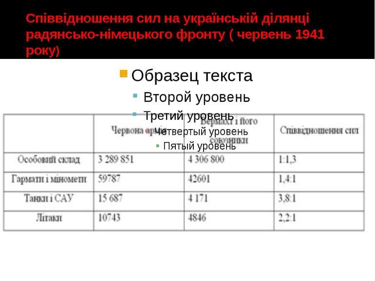 Співвідношення сил на українській ділянці радянсько-німецького фронту ( черве...