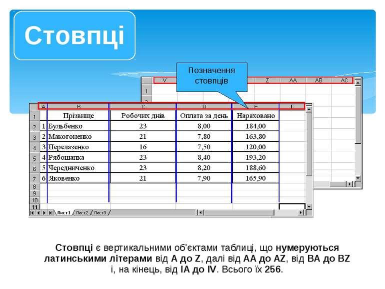 Стовпці є вертикальними об'єктами таблиці, що нумеруються латинськими літерам...