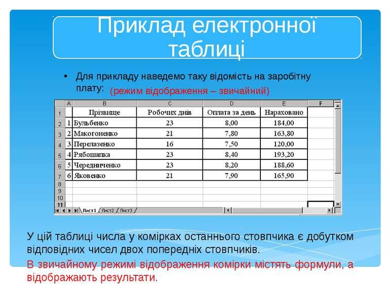У цій таблиці числа у комірках останнього стовпчика є добутком відповідних чи...