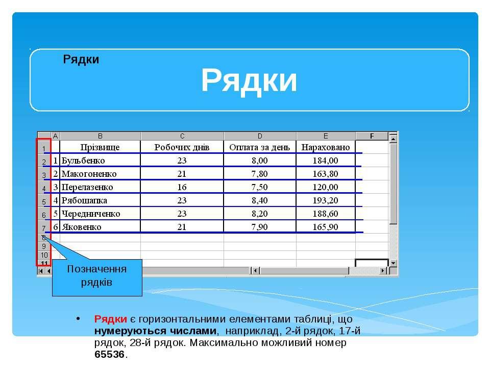 Позначення рядків Рядки є горизонтальними елементами таблиці, що нумеруються ...