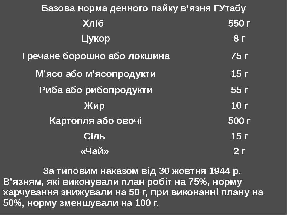 Базова норма денного пайку в'язня ГУтабу Хліб 550 г Цукор 8 г Гречане борошно...