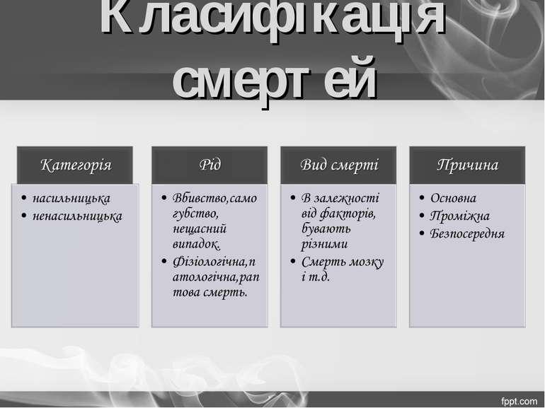 Класифікація смертей