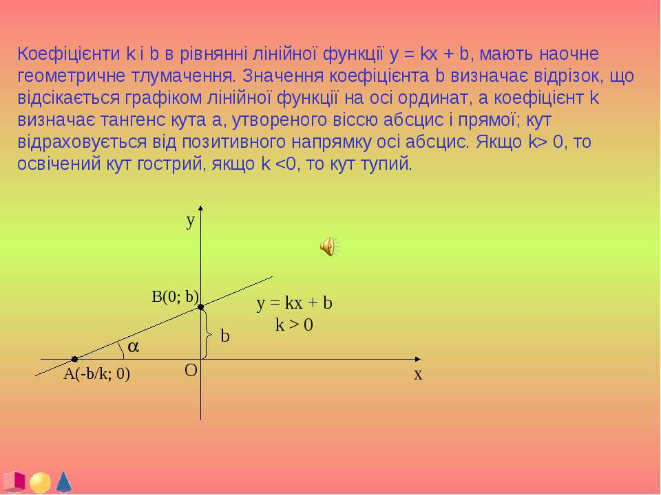 Коефіцієнти k і b в рівнянні лінійної функції y = kx + b, мають наочне геомет...