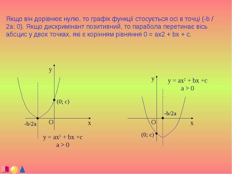 Якщо він дорівнює нулю, то графік функції стосується осі в точці (-b / 2a; 0)...