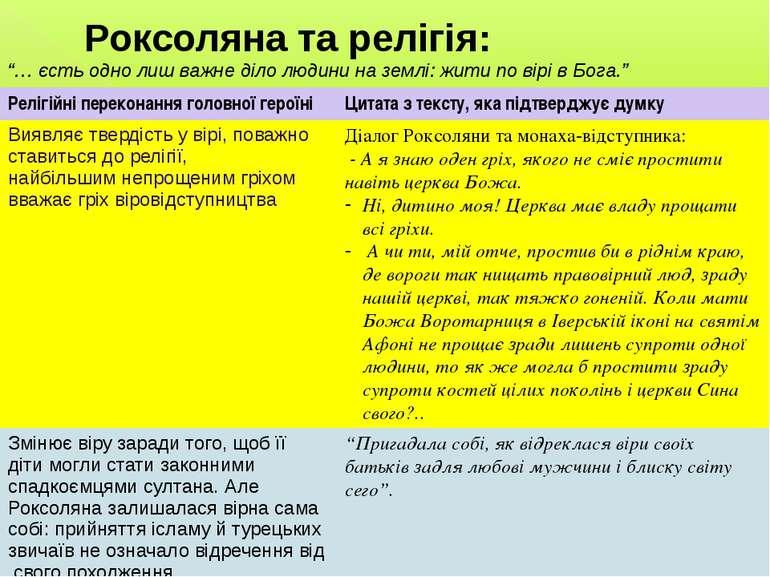 Роксоляна та релігія: