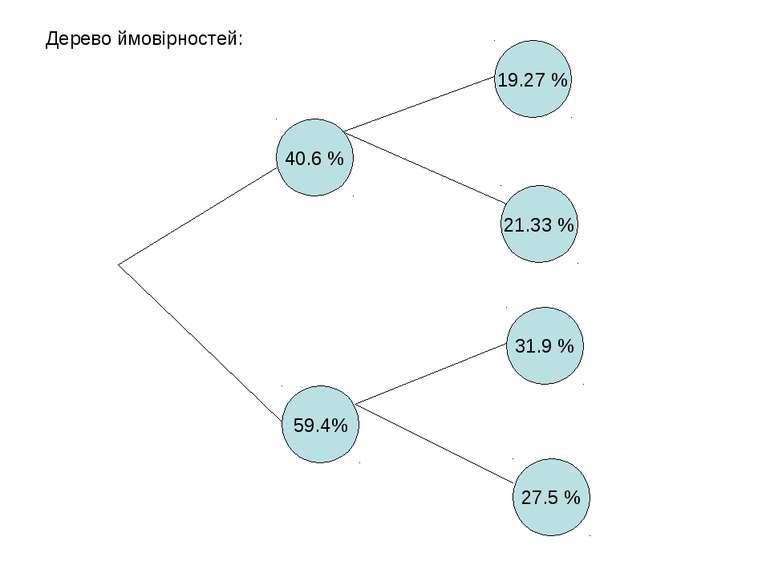 Дерево ймовірностей: 40.6 % 59.4% 21.33 % 19.27 % 31.9 % 27.5 %