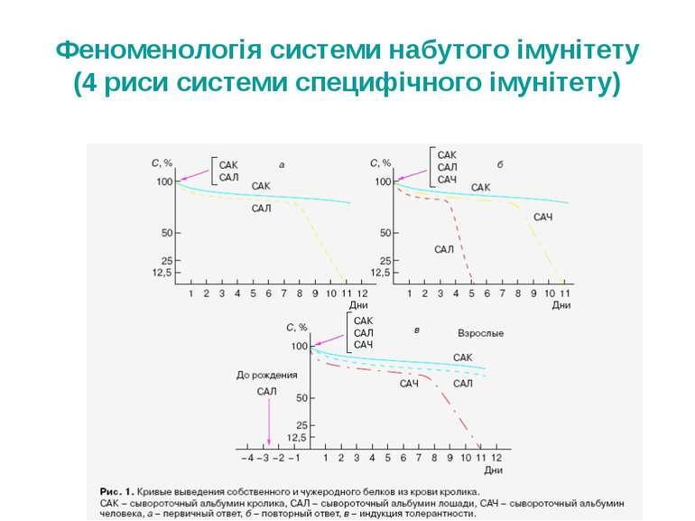 Феноменологія системи набутого імунітету (4 риси системи специфічного імунітету)
