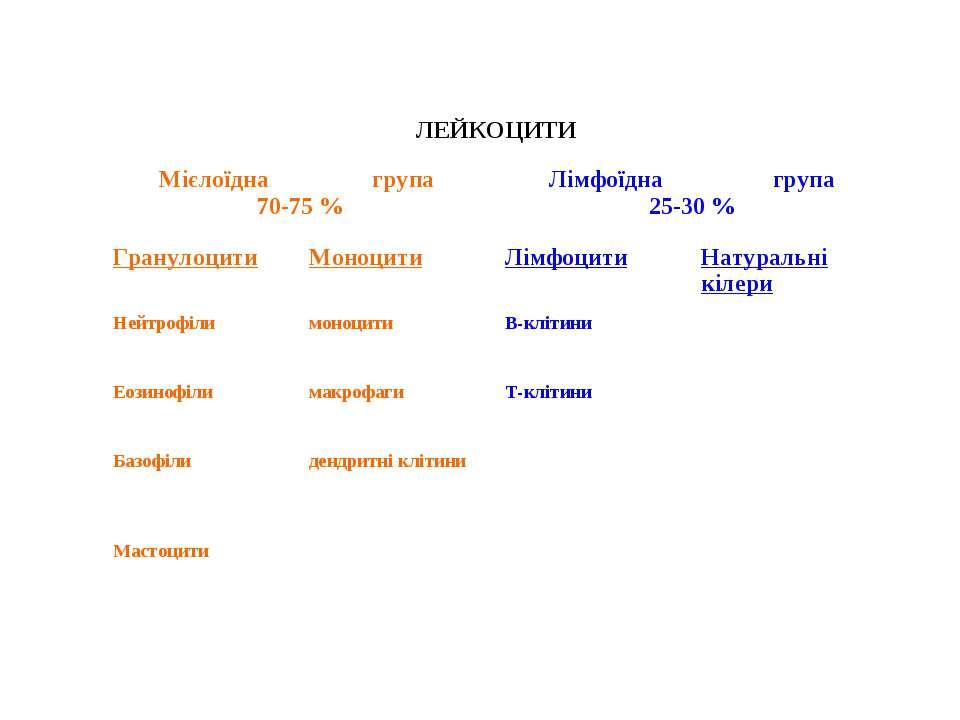 ЛЕЙКОЦИТИ Мієлоїдна група 70-75 % Лімфоїдна група 25-30 % Гранулоцити Моноцит...