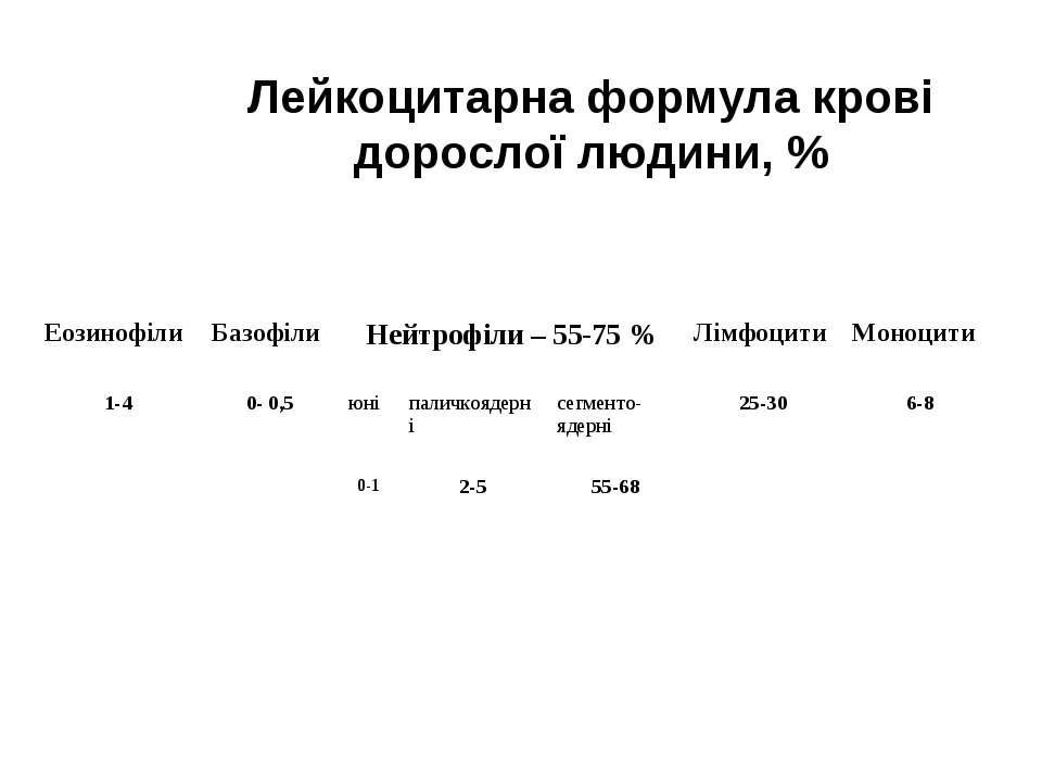 Лейкоцитарна формула крові дорослої людини, % Еозинофіли Базофіли Нейтрофіли ...