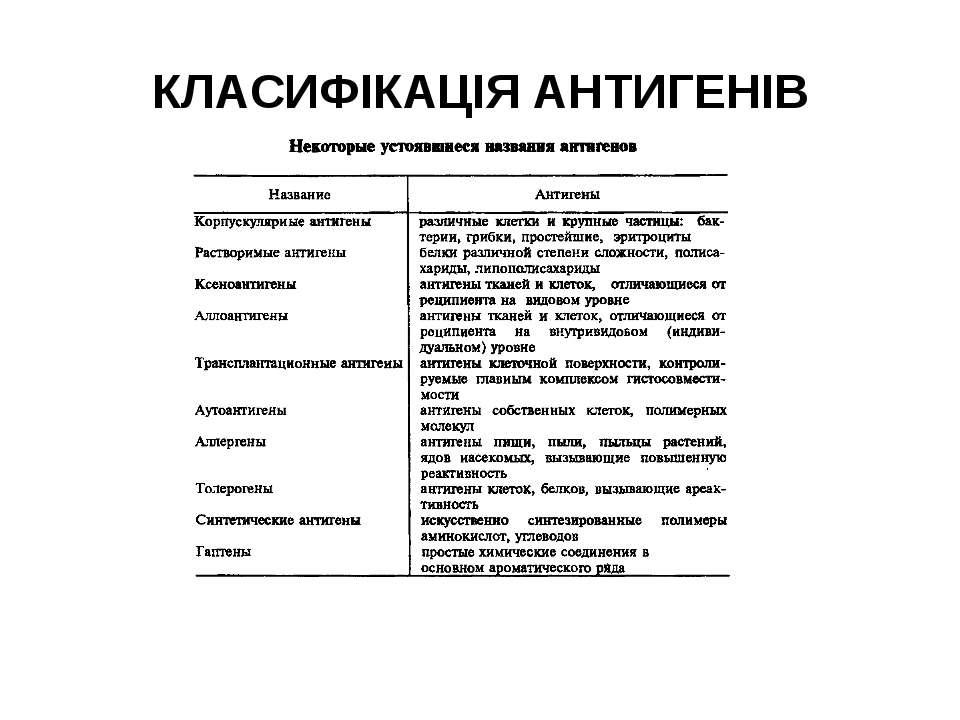 КЛАСИФІКАЦІЯ АНТИГЕНІВ