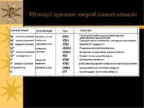 Мутації-причини хвороб іонних каналів