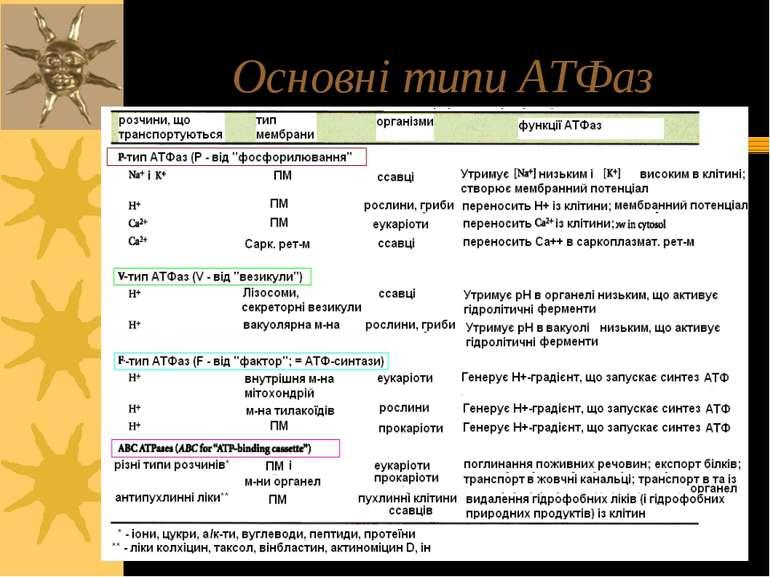 Основні типи АТФаз