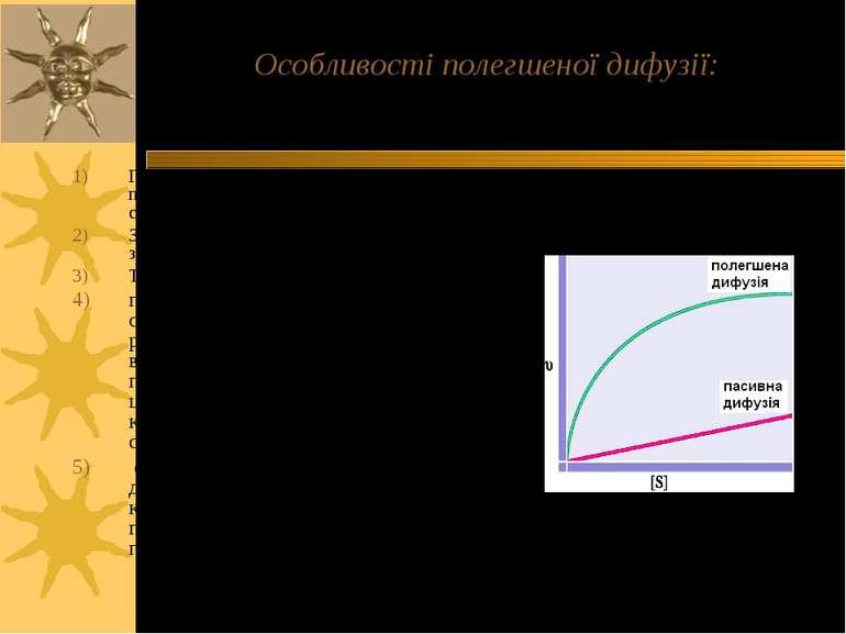 Особливості полегшеної дифузії: Переміщення речовини, як і у випадку простої ...