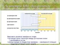 Важливість асиметрії мембранних ліпідів вуглеводні групи гліколіпідів завжди ...