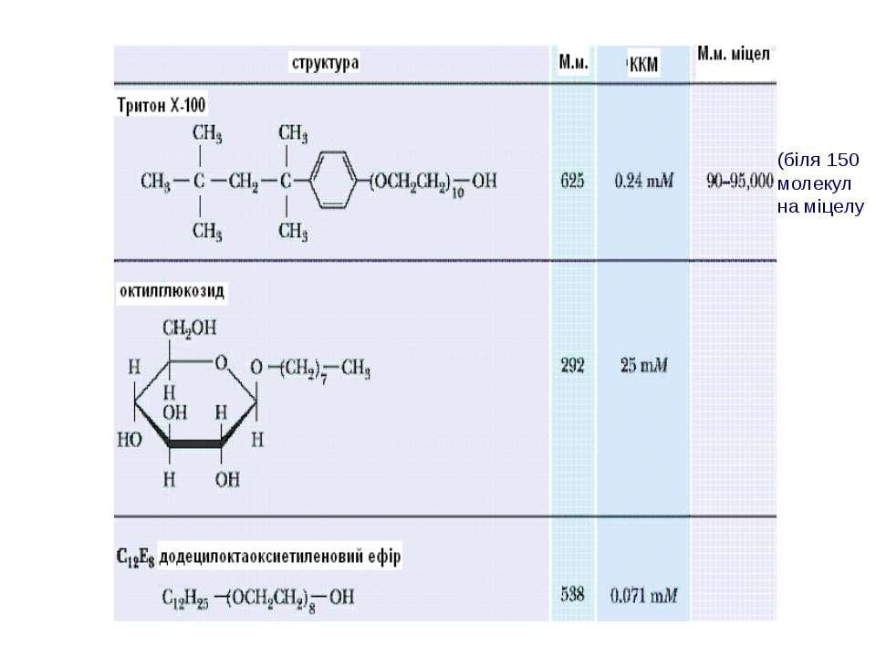 (біля 150 молекул на міцелу