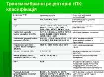 Трансмембранні рецепторні тПК: класифікація