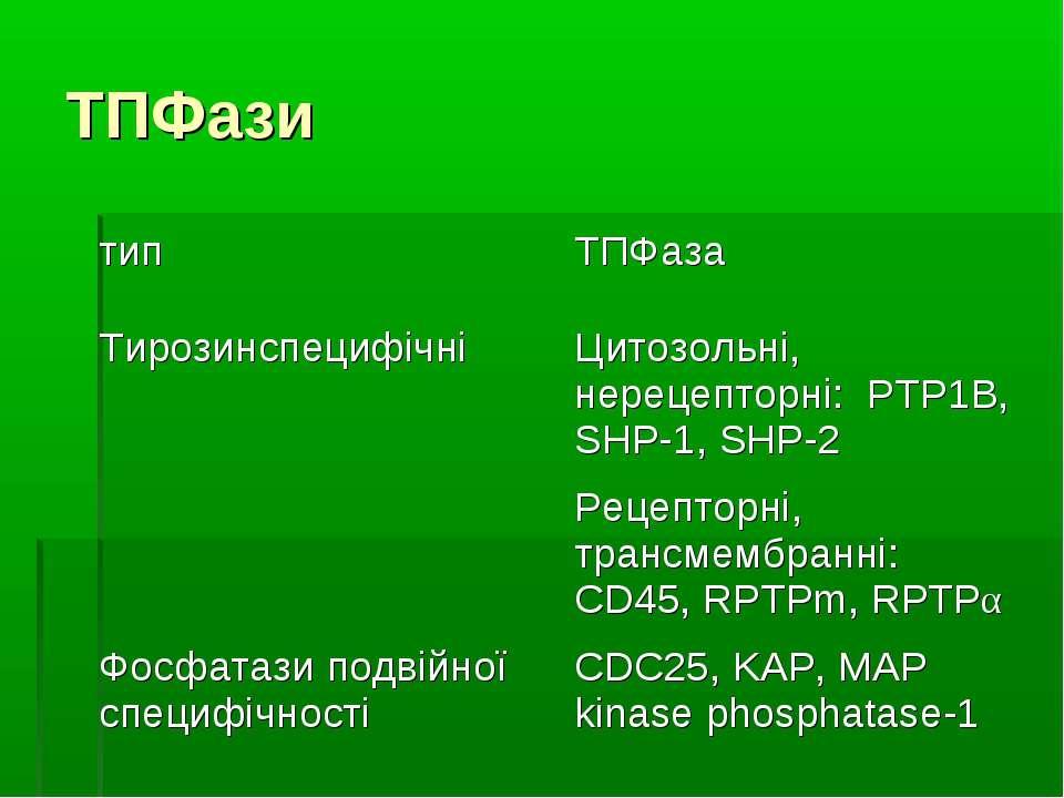 ТПФази тип ТПФаза Тирозинспецифічні Цитозольні, нерецепторні: PTP1B, SHP-1, S...