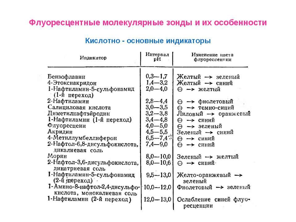 Флуоресцентные молекулярные зонды и их особенности Кислотно - основные индика...