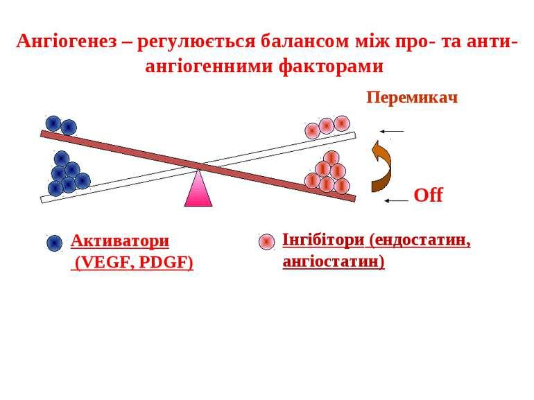 Ангіогенез – регулюється балансом між про- та анти-ангіогенними факторами Анг...