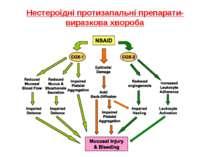 Нестероїдні протизапальні препарати- виразкова хвороба