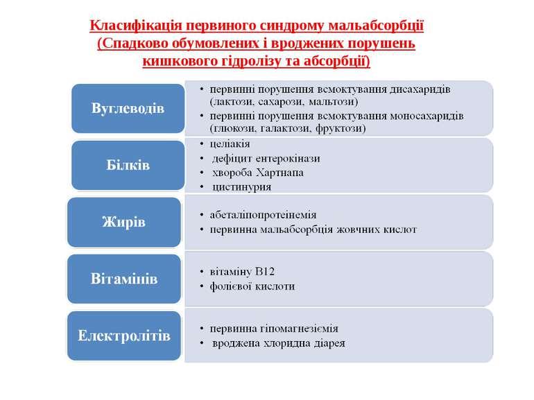 Класифікація первиного синдрому мальабсорбції (Спадково обумовлених і вроджен...