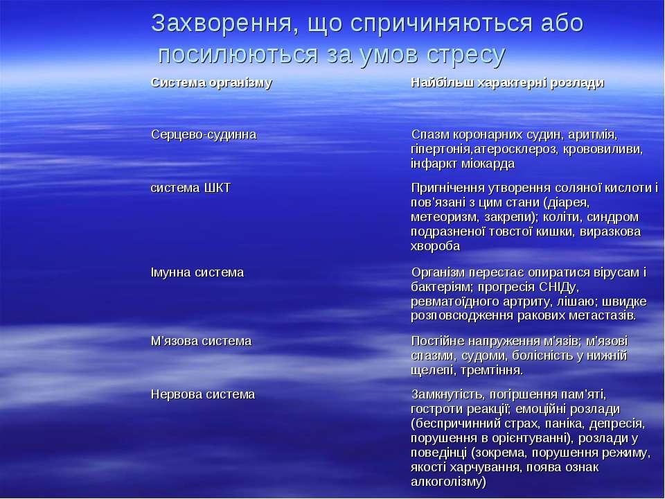 Захворення, що спричиняються або посилюються за умов стресу